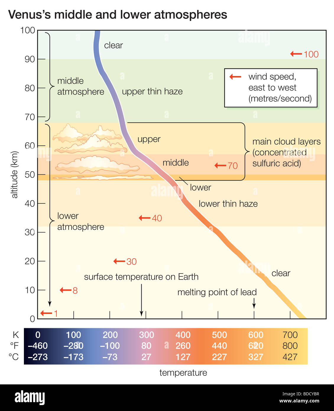Atmosphere Diagram Stock Photos & Atmosphere Diagram Stock ...