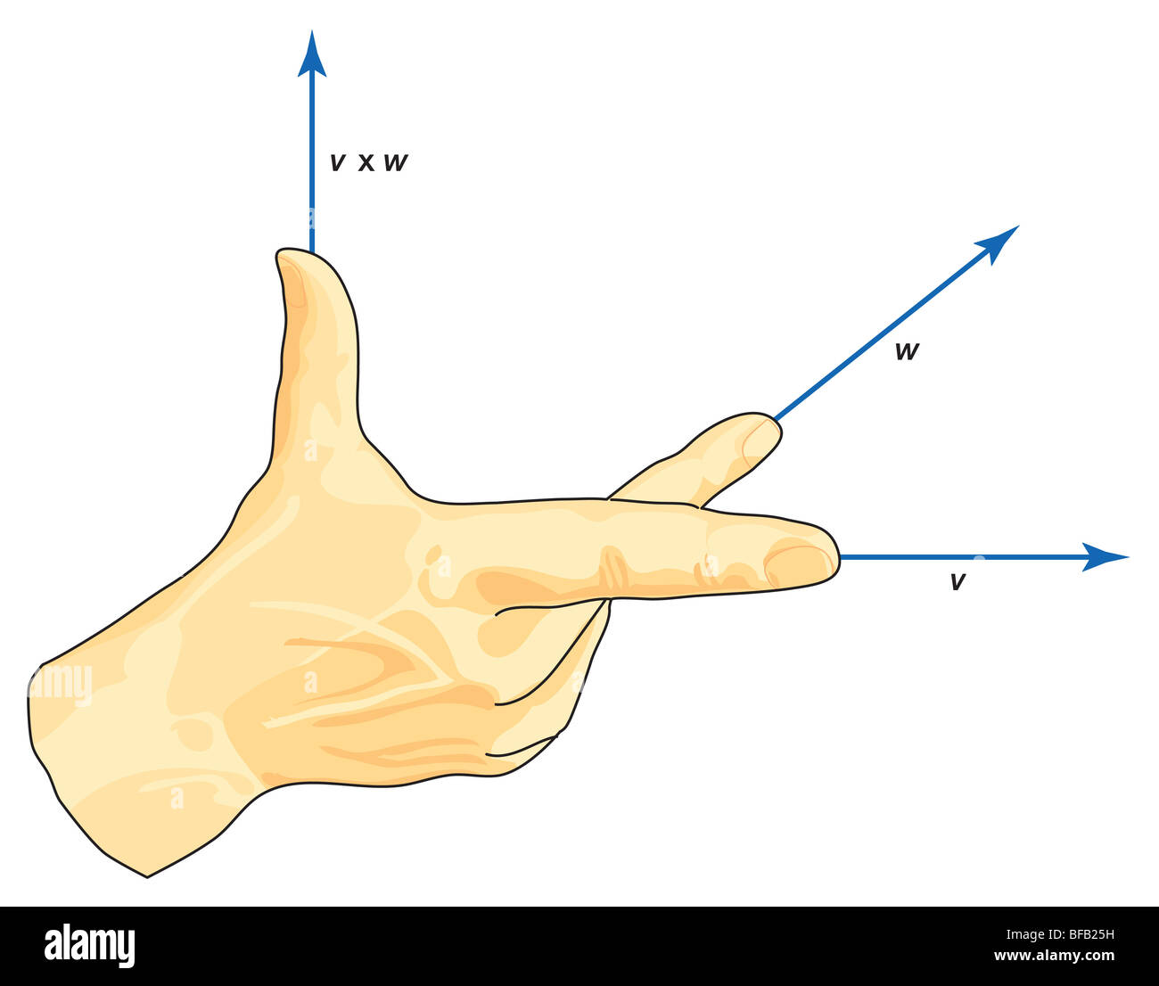 Vector right hand rule - Stock Image