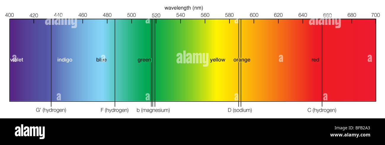 Visible solar spectrum - Stock Image