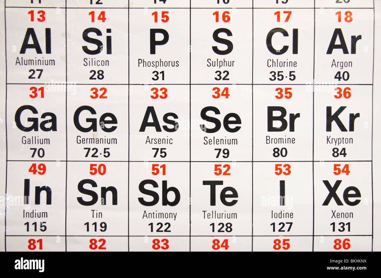 Tremendous Close Up View Of A Standard Uk High School Periodic Table Download Free Architecture Designs Intelgarnamadebymaigaardcom