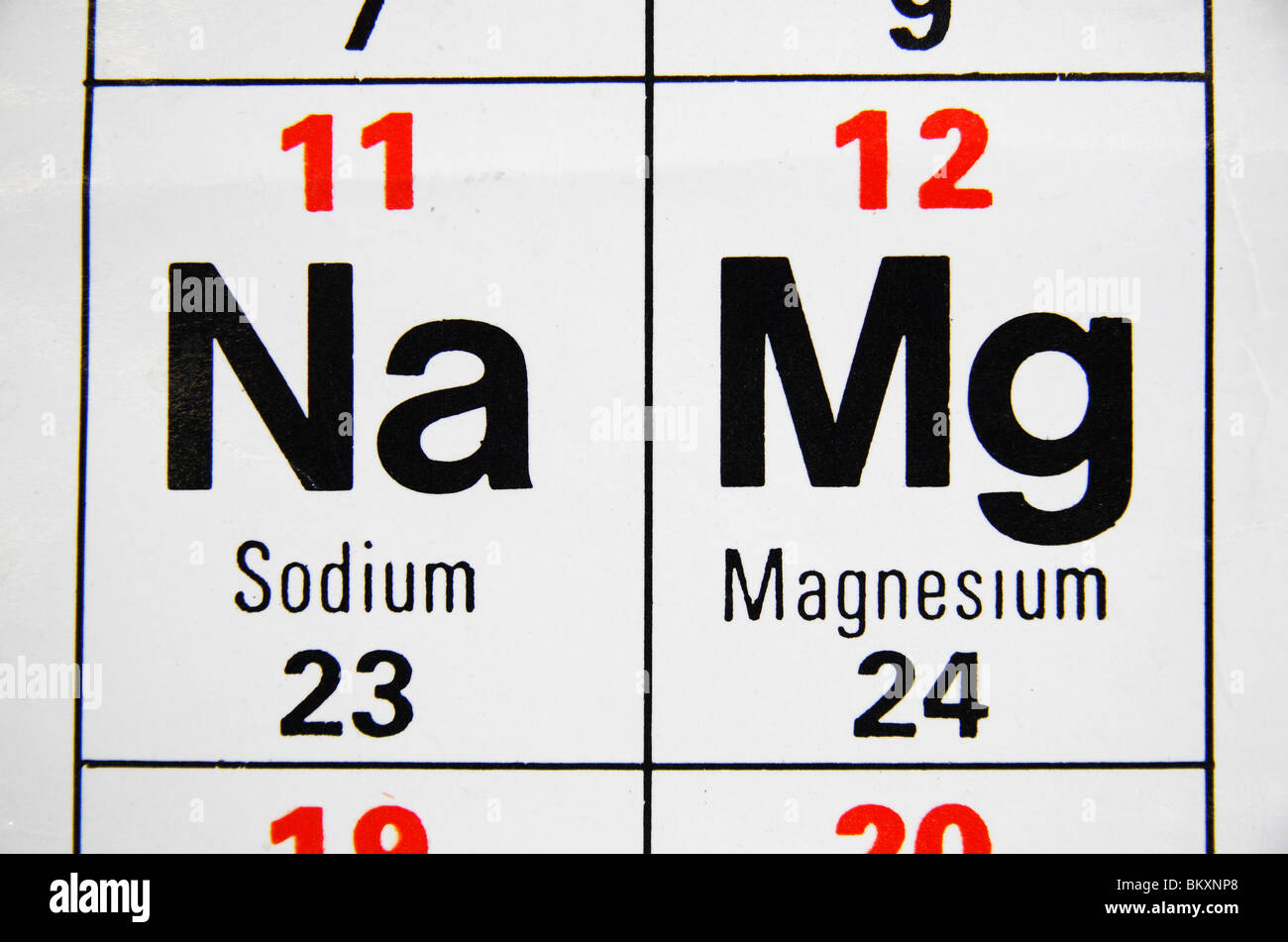 Close Up View Of A Uk High School Periodic Table Focusing On Sodium