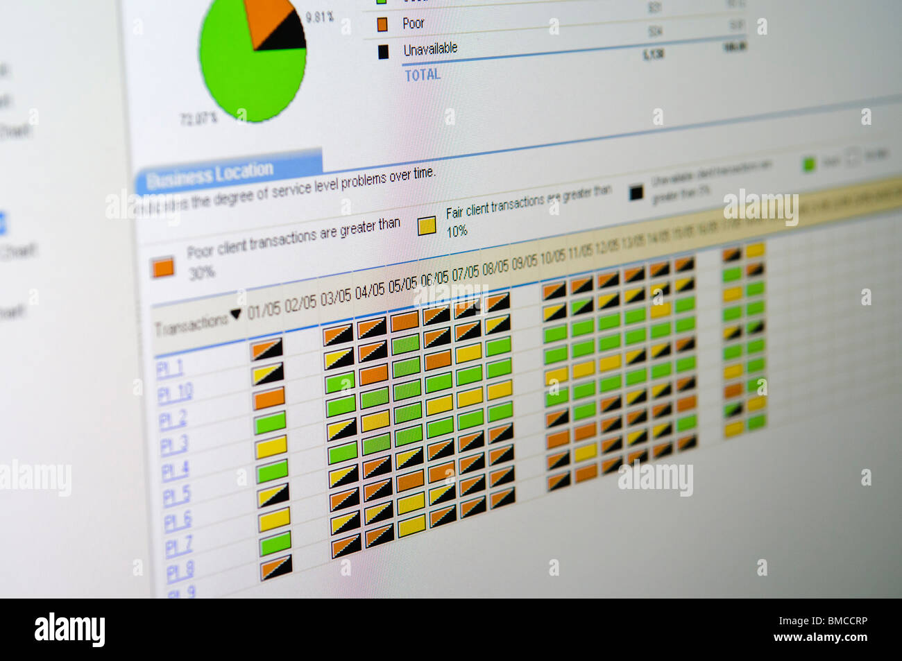 Screenshot of a network and application monitoring program showing system availability - Stock Image