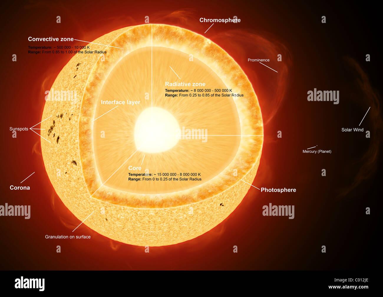 Pleasant Solar Wind Diagram Stock Photos Solar Wind Diagram Stock Images Wiring Cloud Mangdienstapotheekhoekschewaardnl