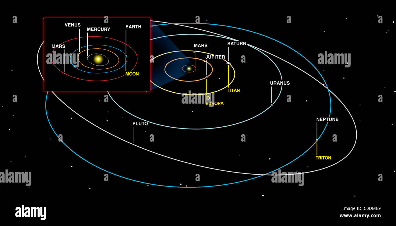 Diagram Of The Orbits Of The Planets Stock Photo
