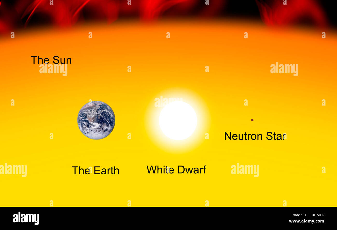 The Earth compared to the Sun, a white dwarf and a neutron star. - Stock Image