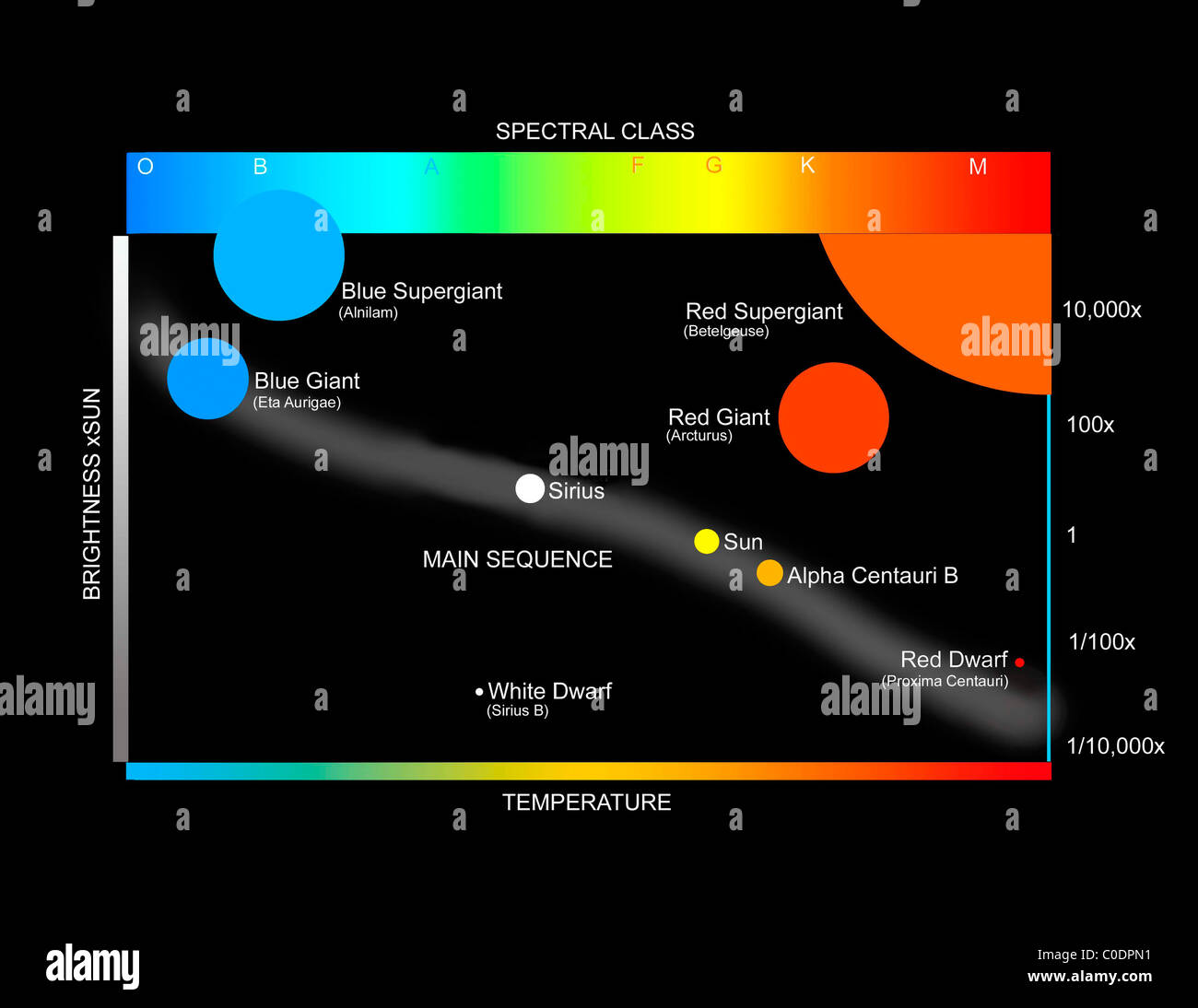 A simplified Herzprung-Russell Diagram showing how stars are classified. - Stock Image