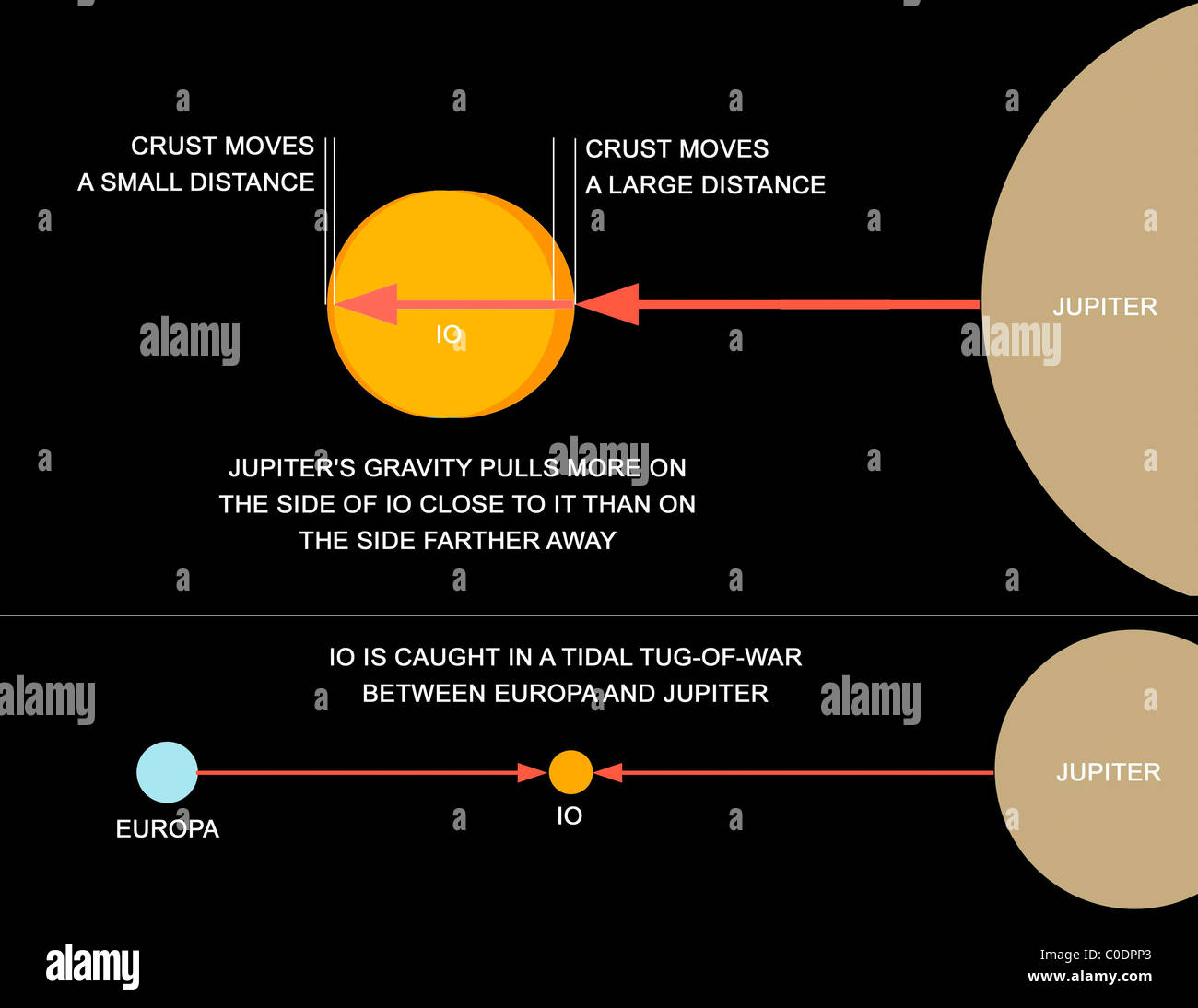 a diagram explaining how tidal forces work on jupiter's moon io