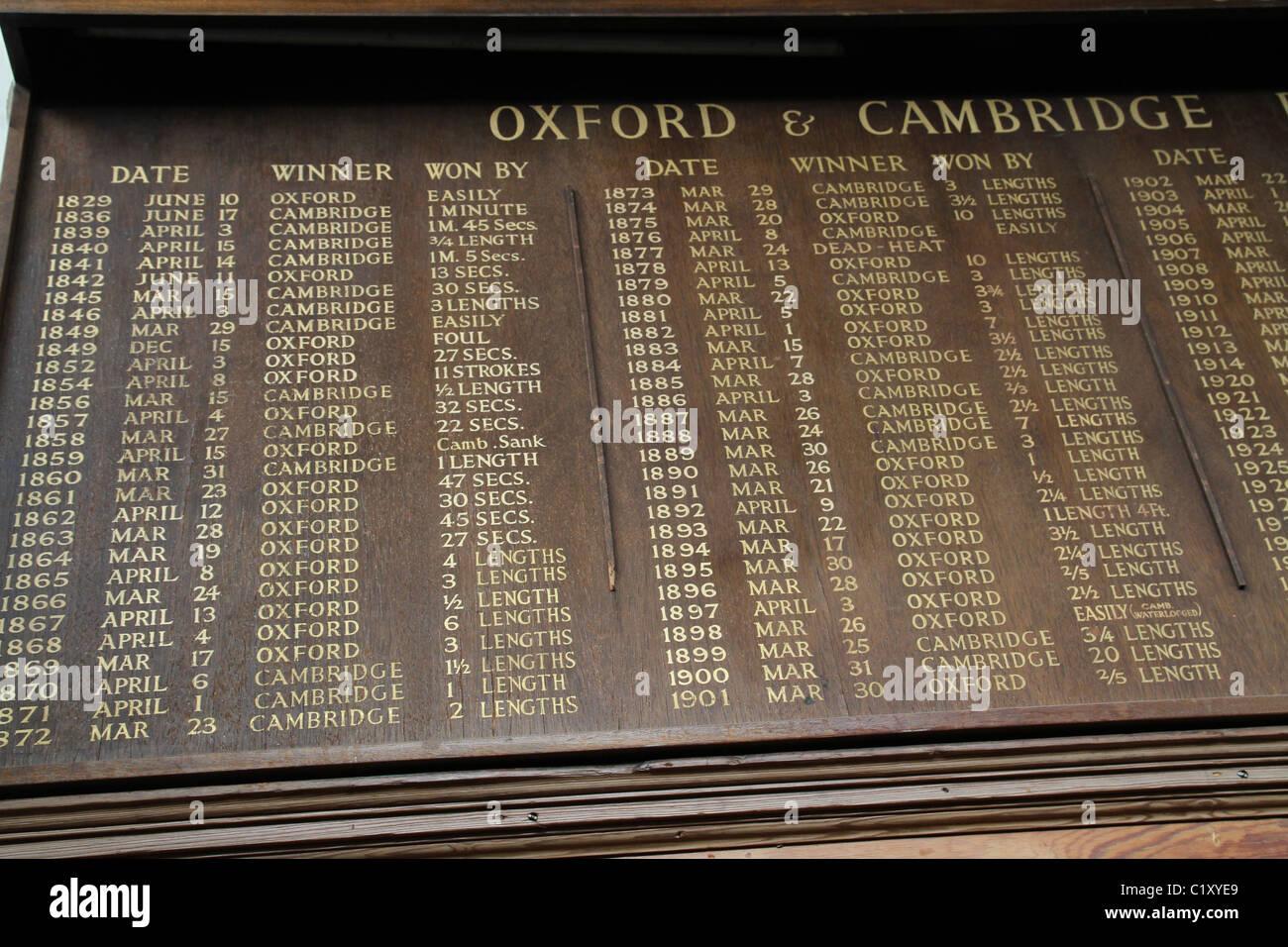 UK. OXFORD VS. CAMBRIDGE BOAT RACE MEMORABILIA AT WIMBLEDON ROWING CLUB BY THAMES RIVER - Stock Image