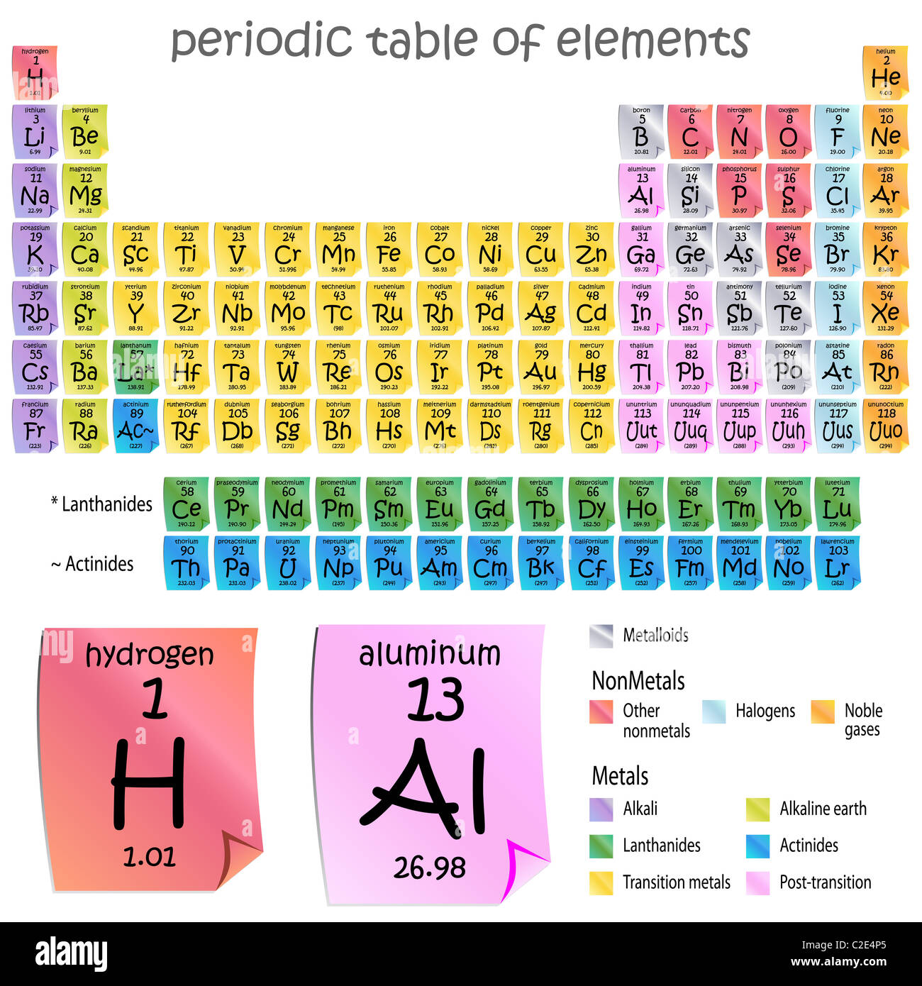 An image of a periodic table of elements sticky note style stock an image of a periodic table of elements sticky note style urtaz Image collections