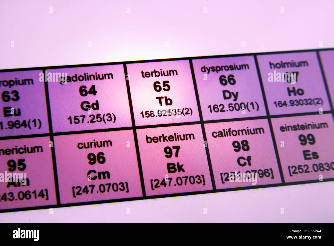 The periodic table of elements rare earth elements focus on the periodic table of elements rare earth elements focus on terbium urtaz Image collections