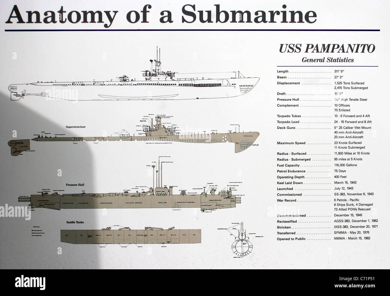 San Francisco Fishermans Wharf Uss Pampanito World War Ii Stock
