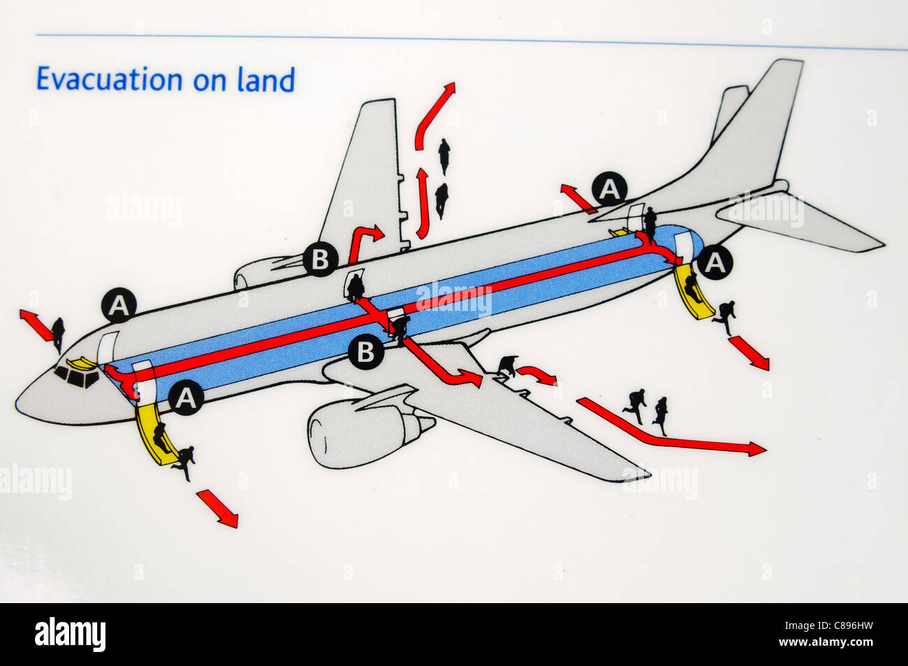 Closeup of an airline safety card showing how to evacuate in the event of an emergency landing on land - Stock Image