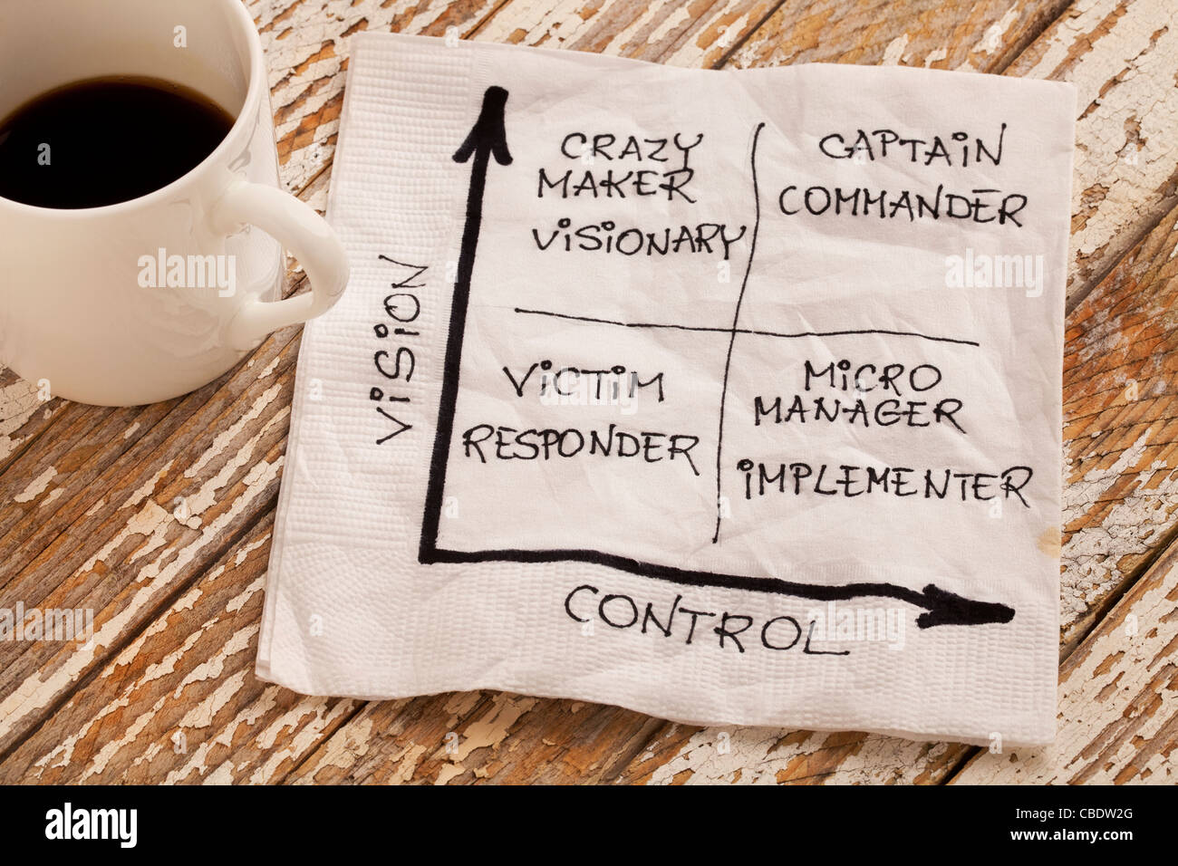 vision and control concept - self-management matrix - Stock Image