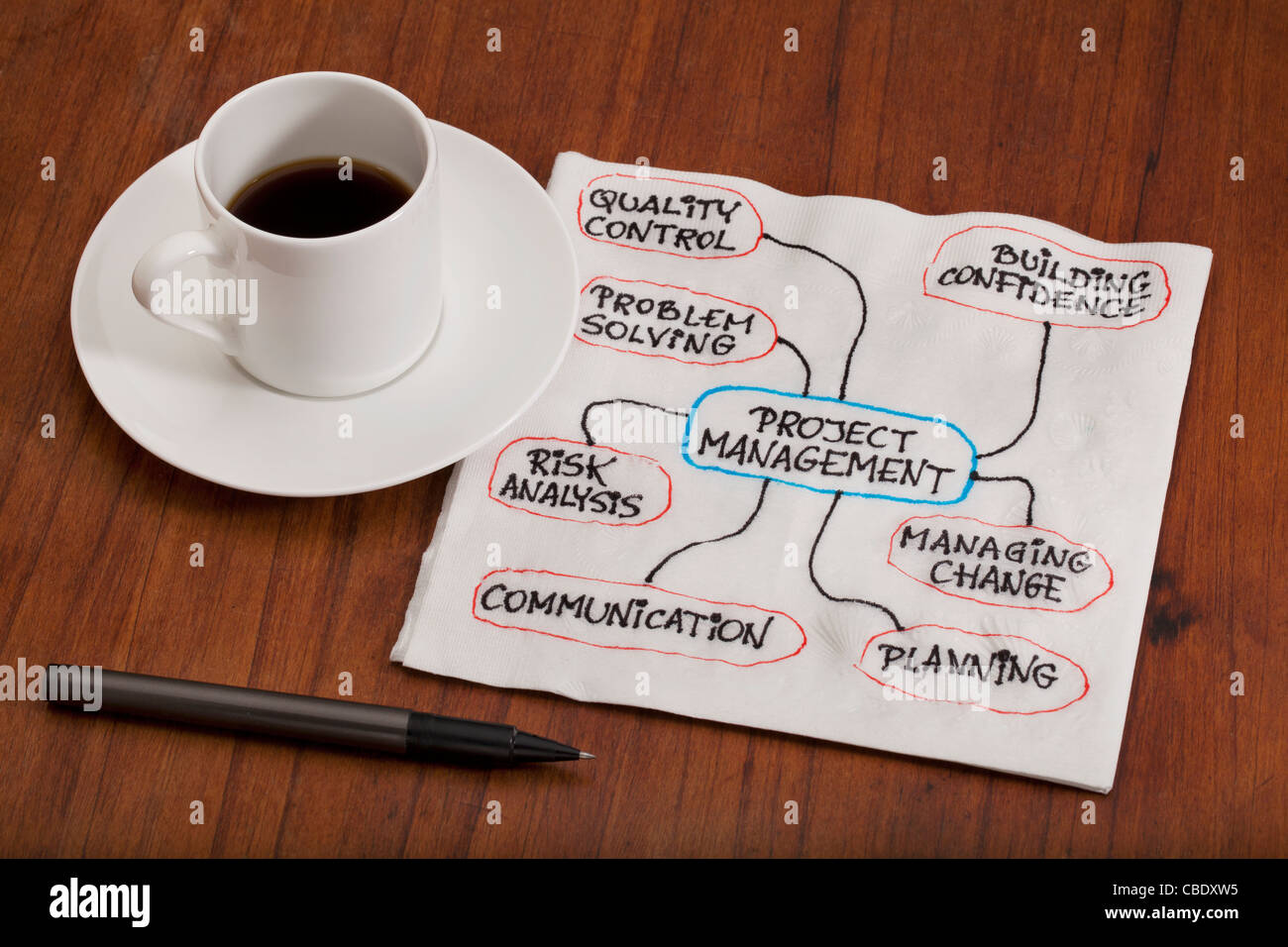project management concept - flowchart or mind map as a napkin doodle on table with espresso coffee cup - Stock Image