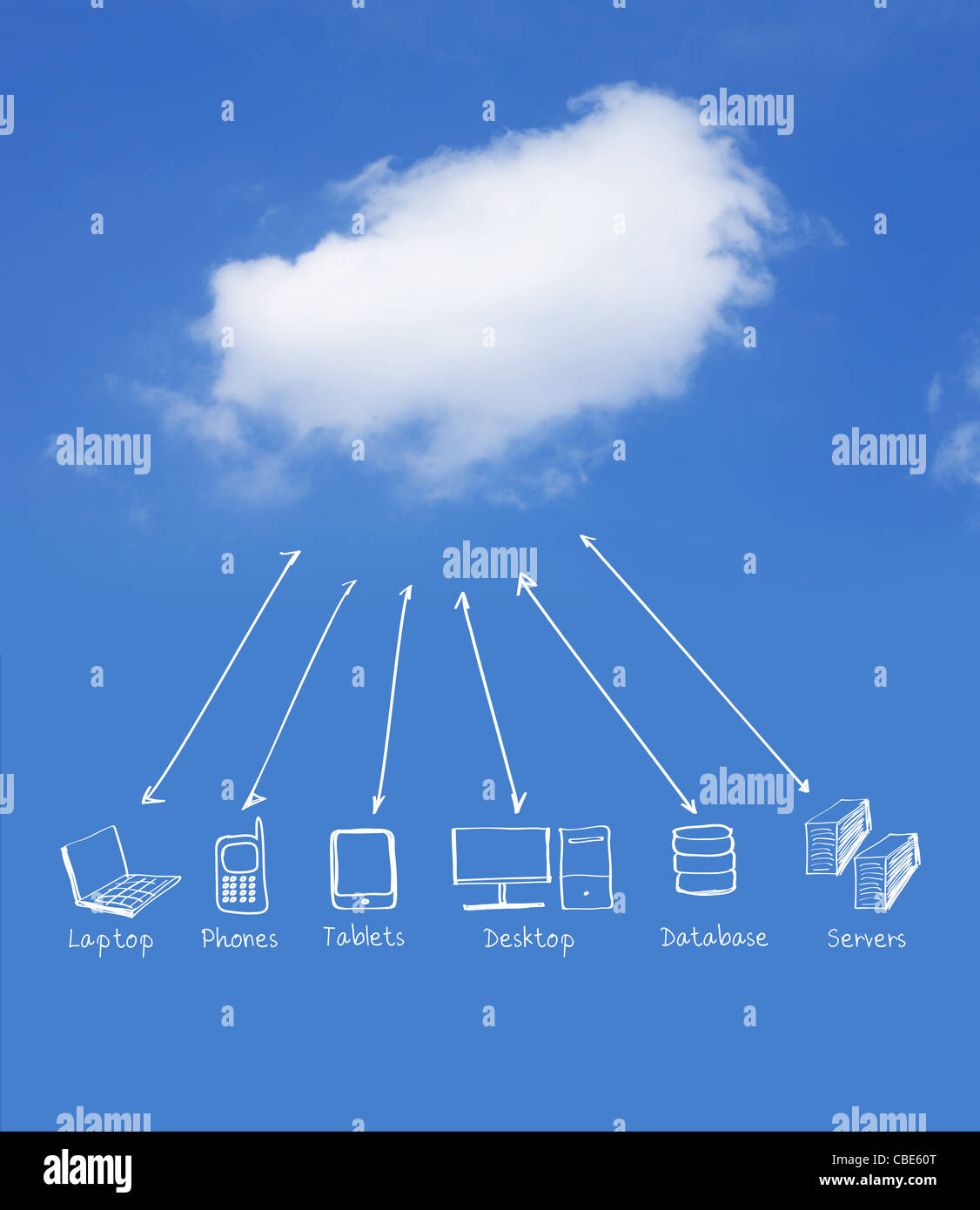 Multiple devices cloud computing network - Stock Image