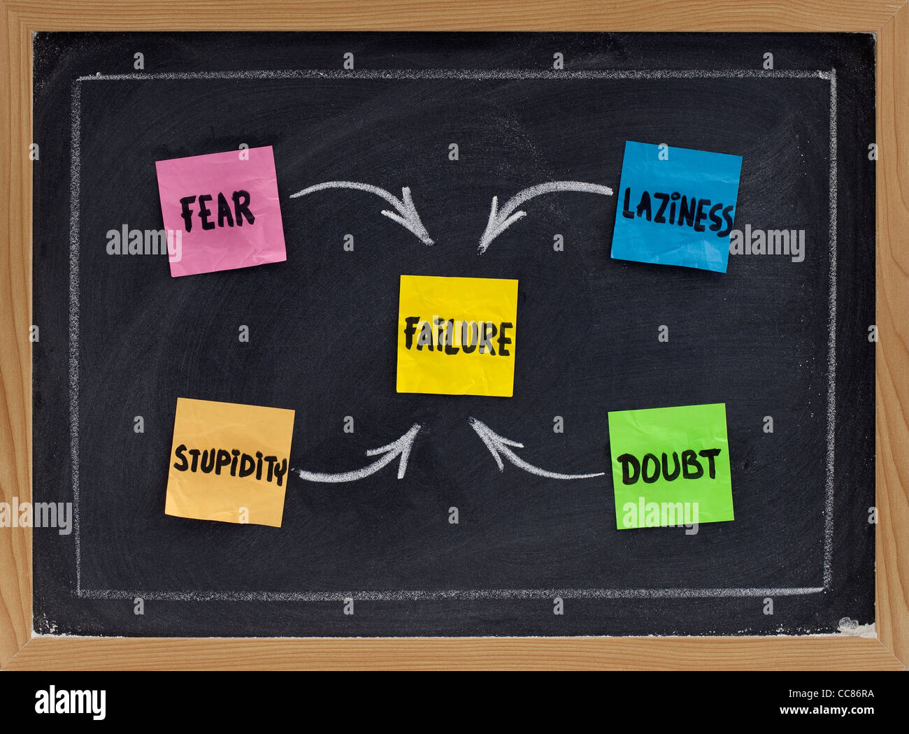 fear, doubt, laziness and stupidity - factors contributing to failure (or enemies of success) - concept on blackboard - Stock Image