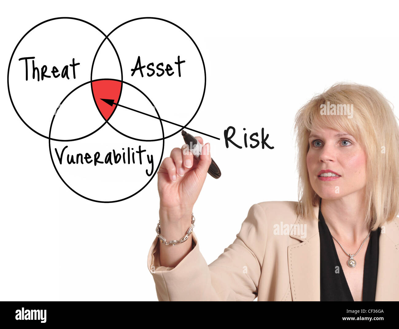 Businesswoman drawing risk assessment diagram on a whiteboard - Stock Image