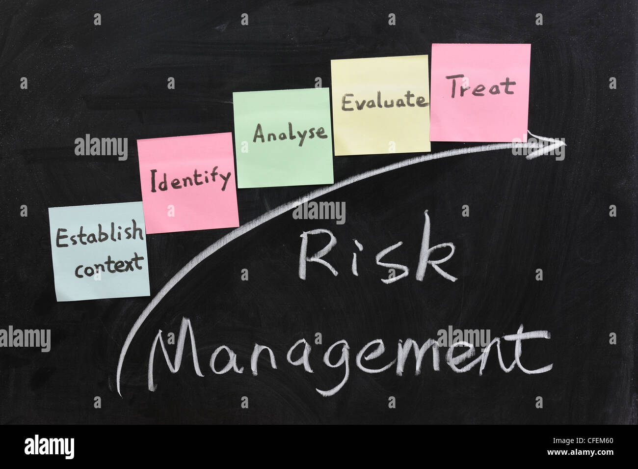 Chalk writing - Concept of risk management - Stock Image
