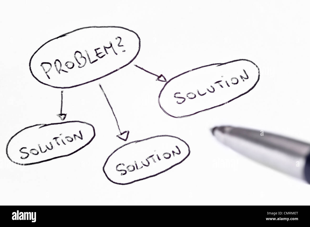 Problem and solution handwritten diagram with a pen at the side - Stock Image