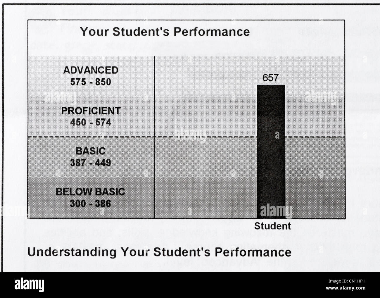 Student score report for an end of course standardized state test. The student scored in the Advanced range. - Stock Image