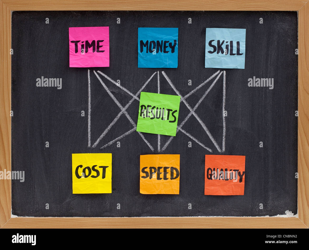 management concept of balance between invested time, money, skill and cost, speed, quality of results - Stock Image