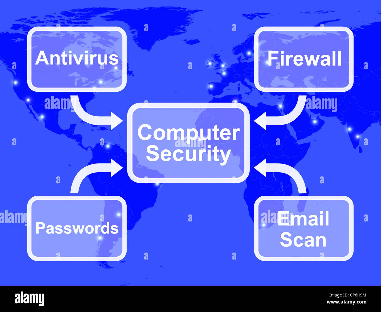 Computer Security Diagram Showing Laptop Internet Safety Stock Photo