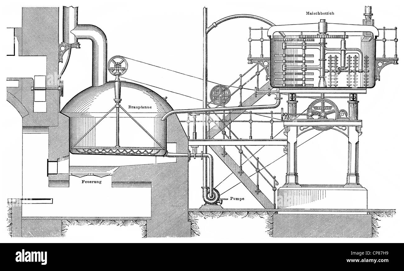 Technical Set Up Of A Brewery Or Brewhouse, 19th Century, Technische  Sudhaus