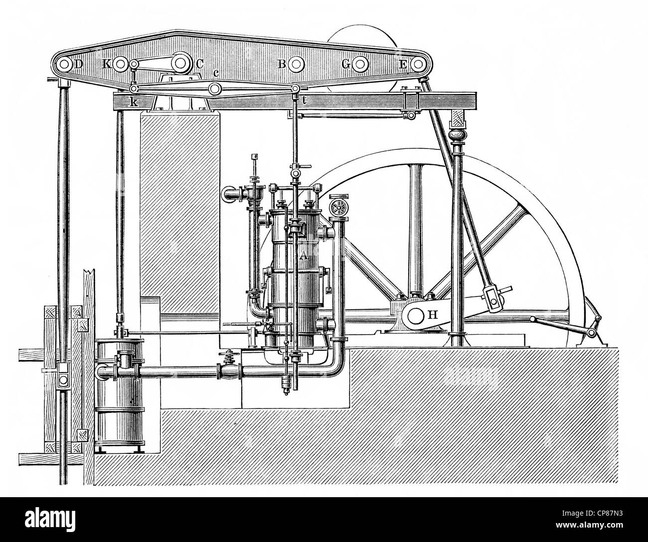 Kley's water column engine by Carl Kley, steam engine, piston heat engine,  the thermal energy or pressure contained in steam is