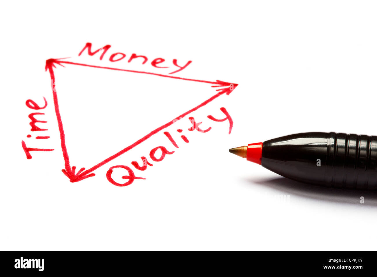 Project management plan in a diagram about the balance between time, money and quality. - Stock Image