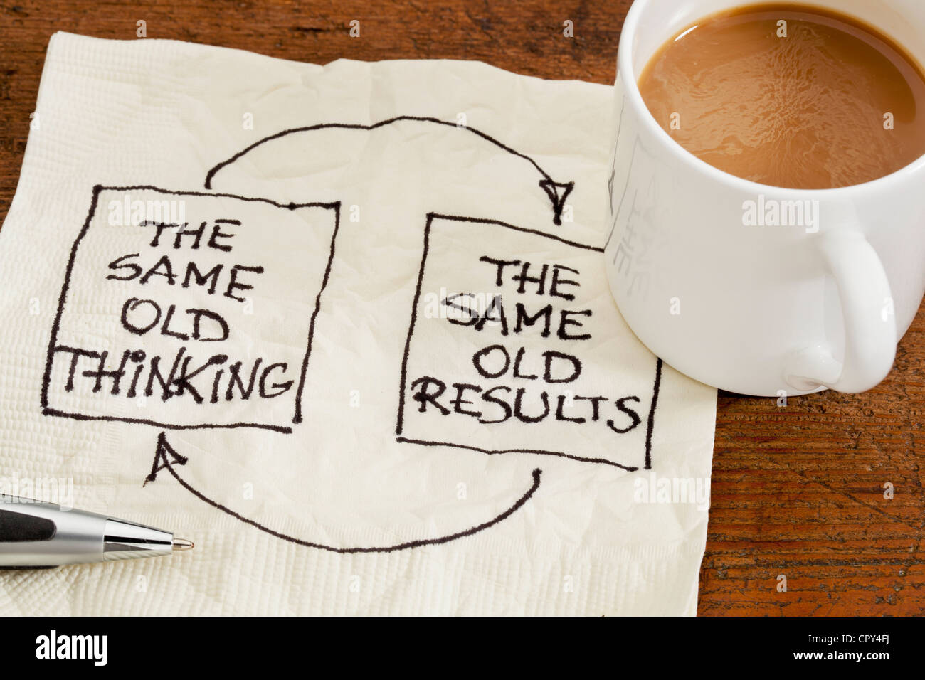the same old thinking and disappointing results, closed loop or negative feedback mindset concept - Stock Image