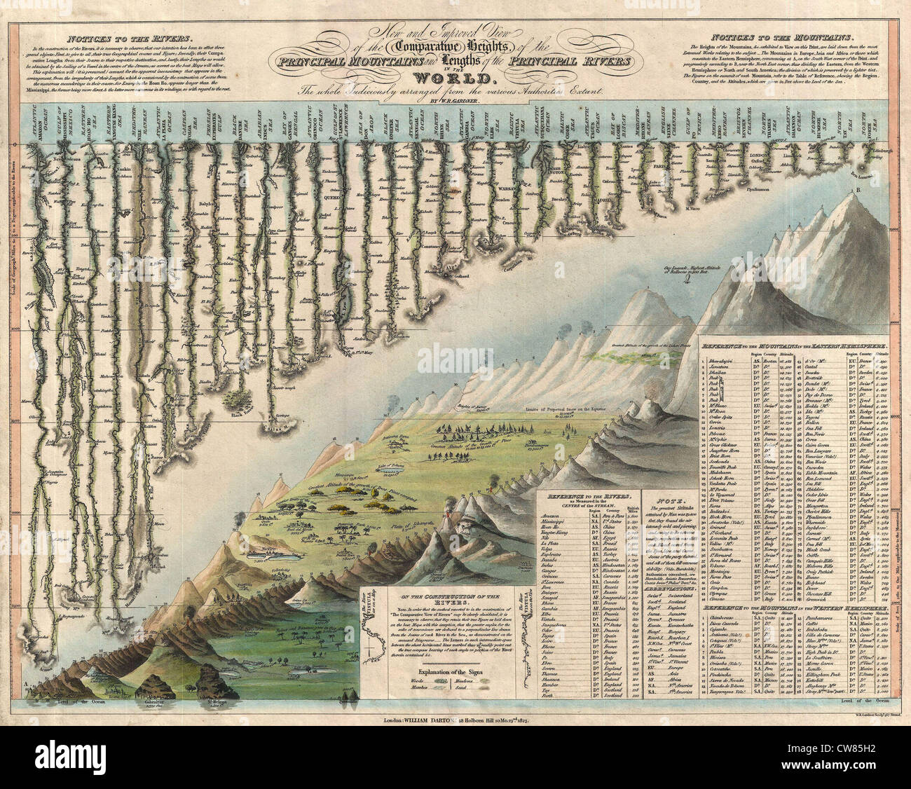 1823 Darton and Gardner Comparative Chart of World Mountains and Rivers Stock Photo