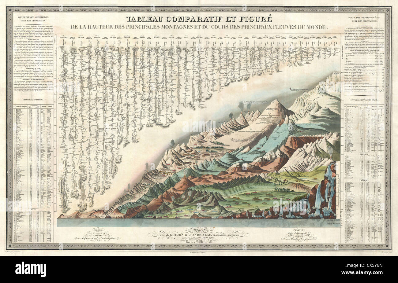 1836 Andriveau Goujon Comparative Mountains and Rivers Chart - Stock Image