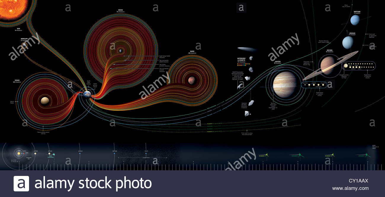 Depiction of solar, lunar and interplanetary missions. - Stock Image