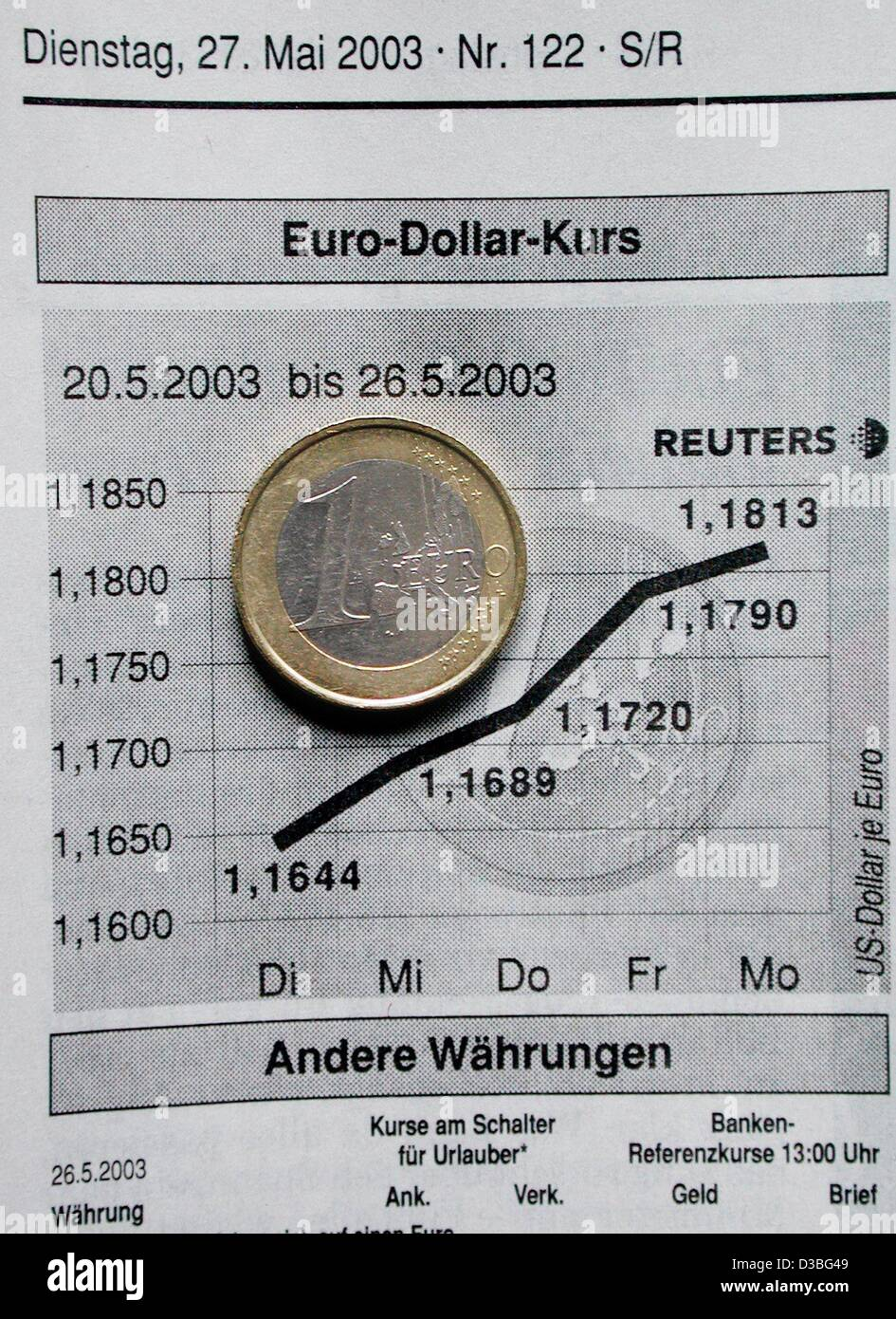 dpa) - A one euro coin lies on a chart of the dollar