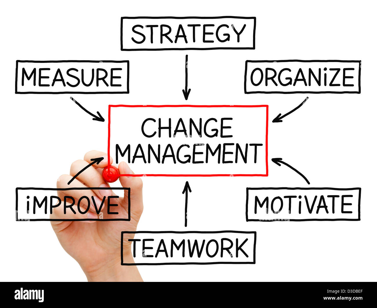 Hand Drawing Change Management Flow Chart With Red Marker On Stock