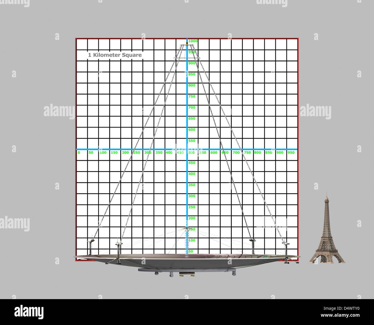Lunar liquid mirror telescope scale reference - Stock Image