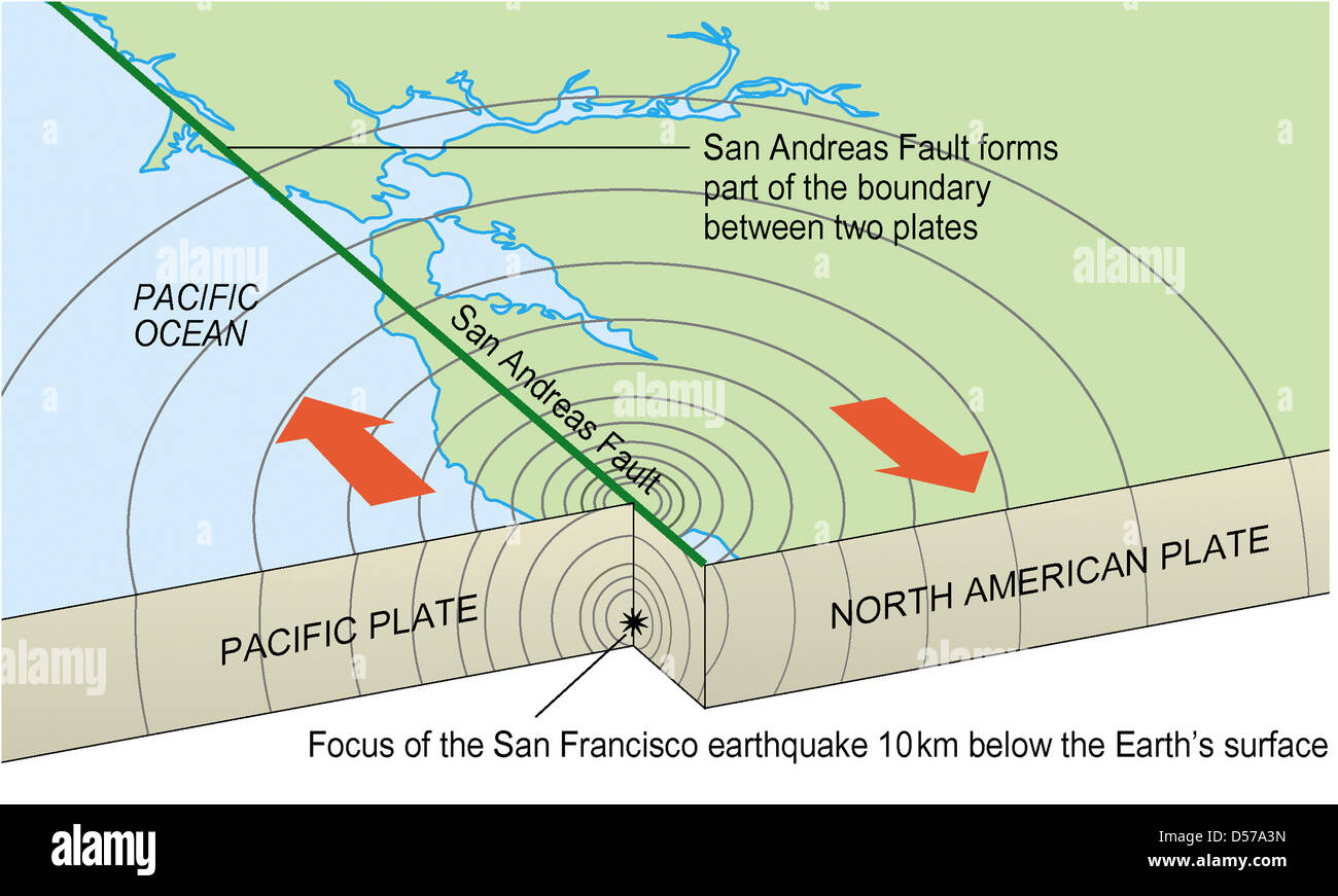 san andreas fault stock photo: 54865993 - alamy diagram of fault diagram of lily of the valley
