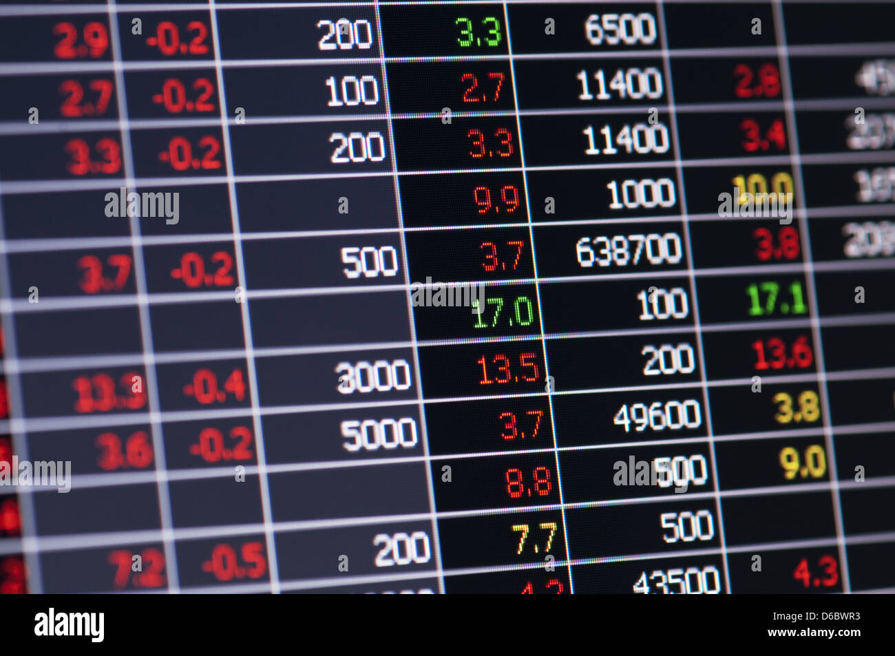 Close-up of stock market values on LCD screen. - Stock Image