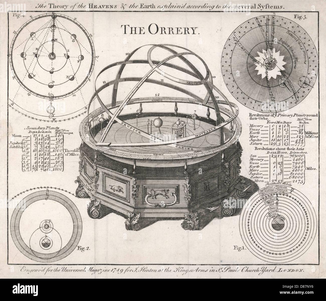 Rowleys Orrery 1749