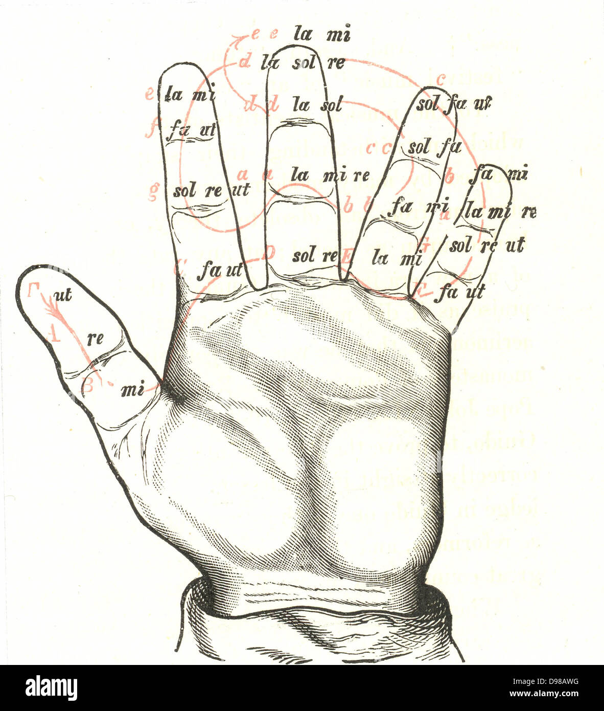 The Guidonian Hand A Mnemonic Device To Aid The Learning Of Sight