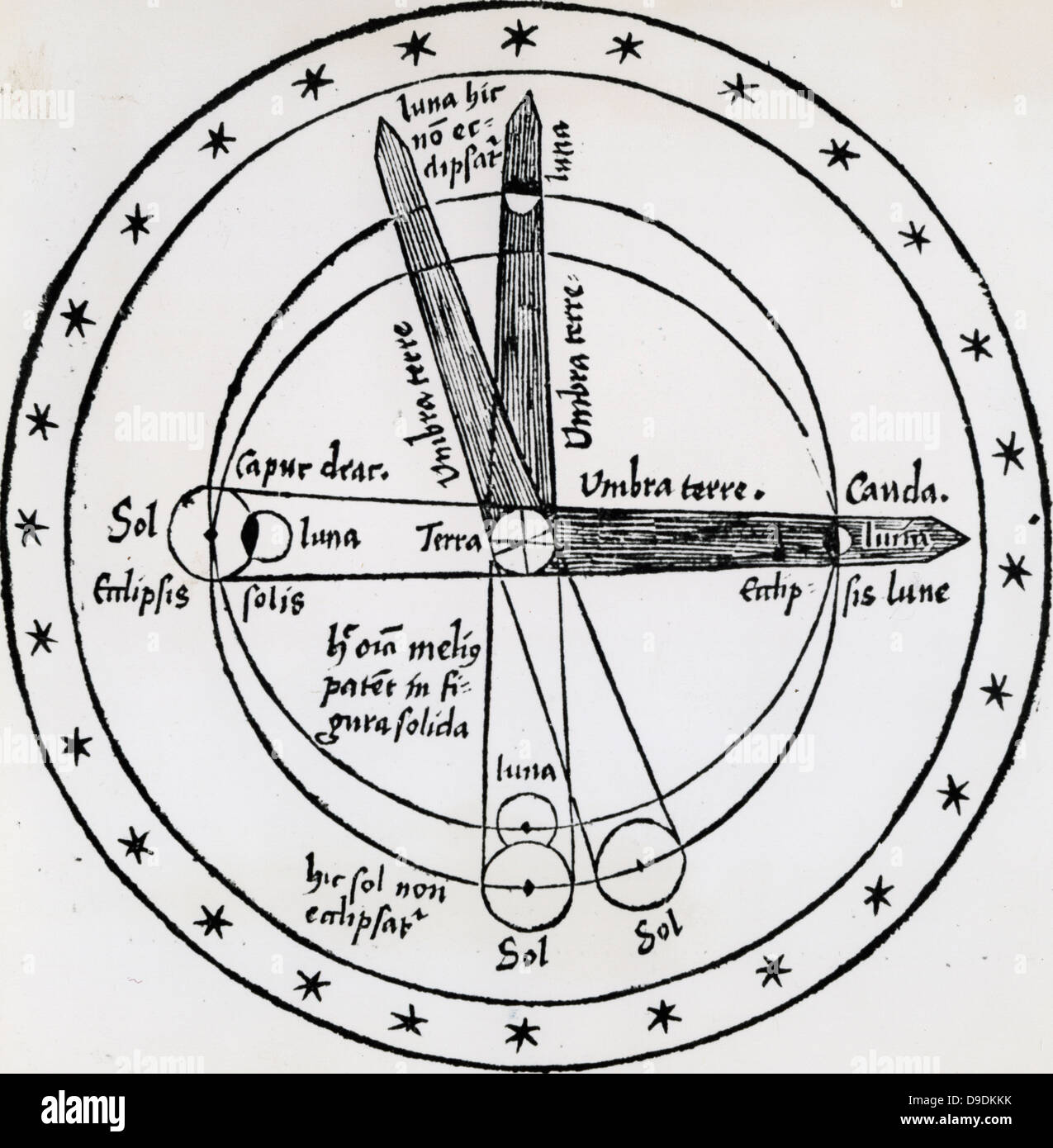 Diagram of lunar eclipse showing how the moon is only eclipsed when diagram of lunar eclipse showing how the moon is only eclipsed when it moves into the earths shadow woodcut1508 ccuart Choice Image