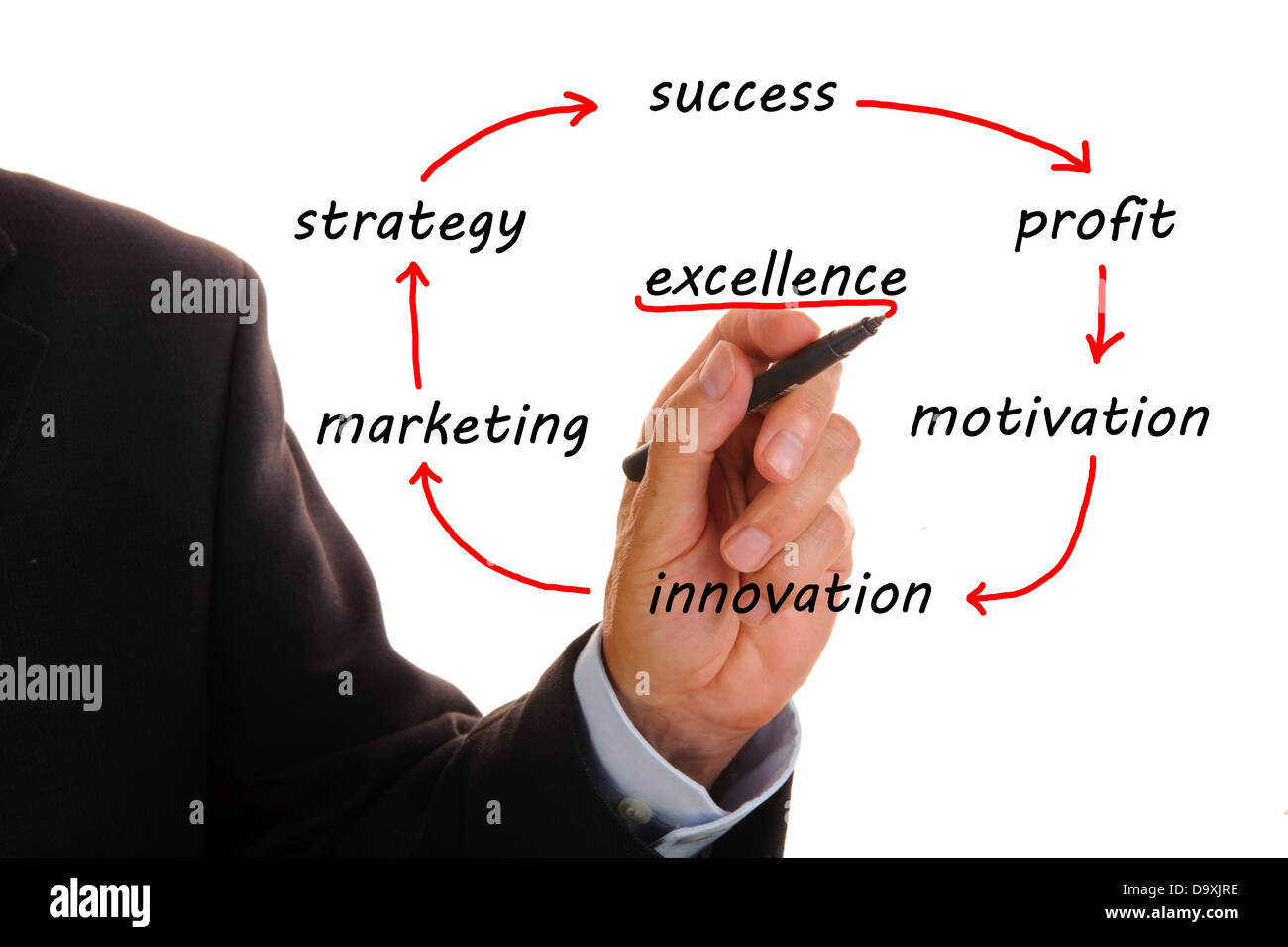 a successful marketing strategy Marketing strategy is the section of your business plan that outlines your overall game plan for finding clients and customers for your business sometimes marketing strategy is confused with a marketing plan, but they are different.