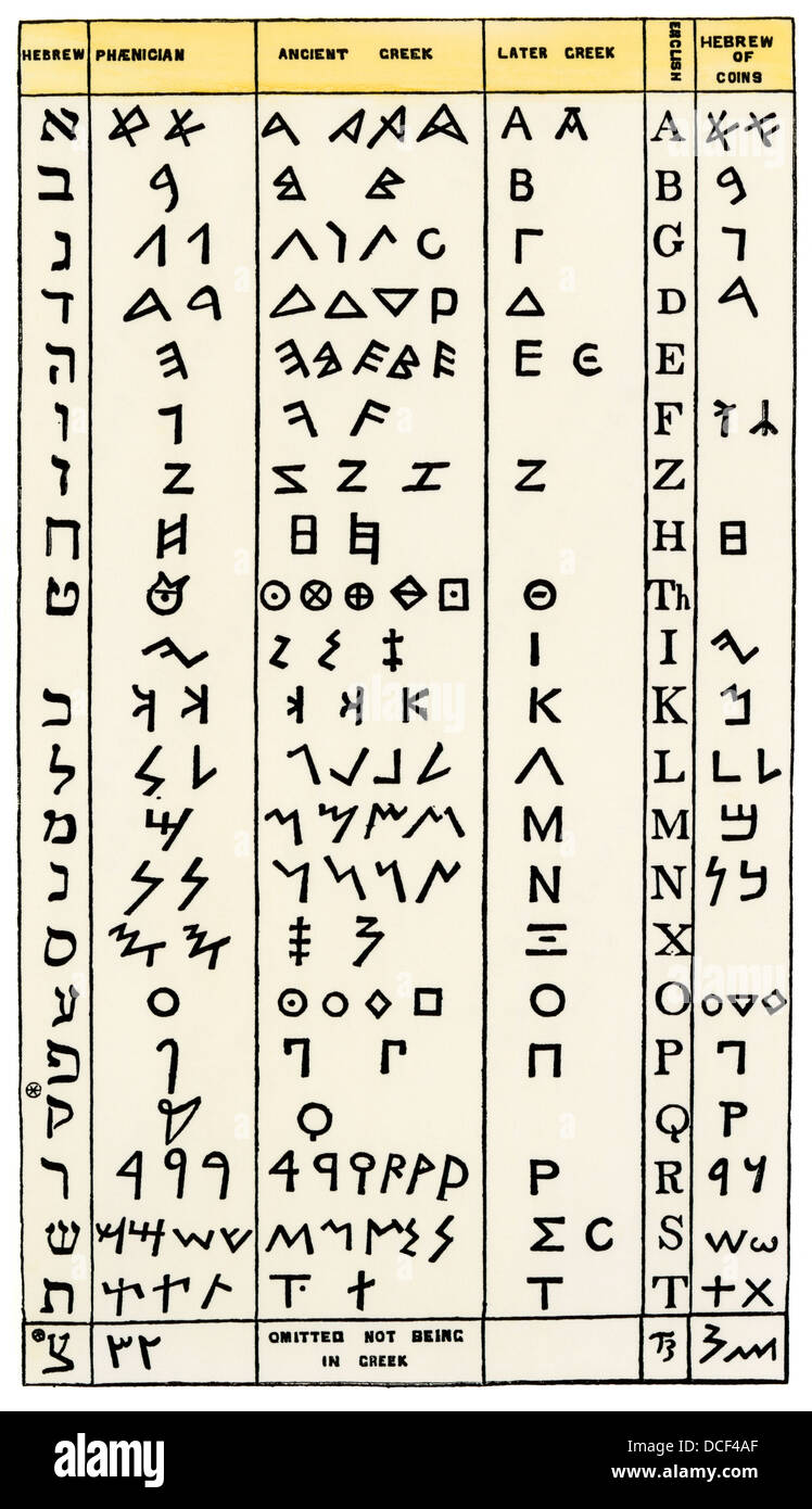 Ancient alphabets, including Hebrew, Phoenician, Greek, with corresponding English characters second from right. Stock Photo