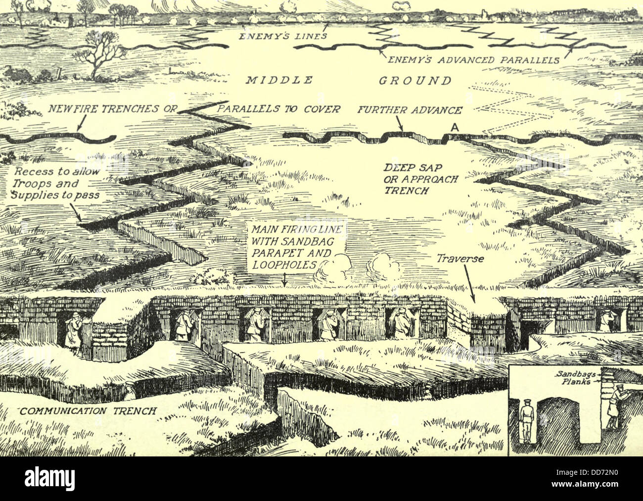 world war 1 diagram of a typical trench complex on the western front DD72N0 world war 1 diagram of a typical trench complex on the western