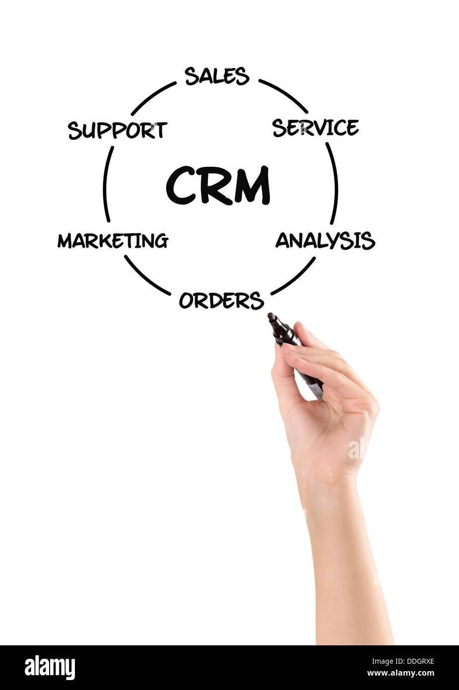 Customer relationship management diagram - Stock Image