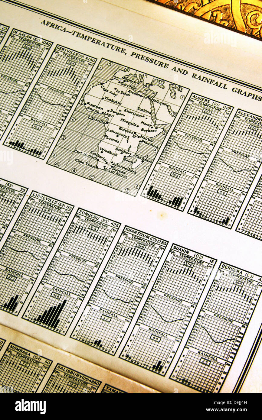 Temperature, pressure and rainfall graphs, around the 1950th, Africa - Stock Image