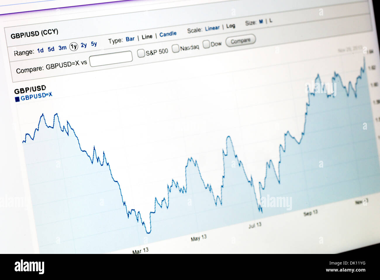 Graph of British Pound against US Dollar from 1st December 2012 to 30th November 2013, Yahoo Finance website viewed on an iPad - Stock Image
