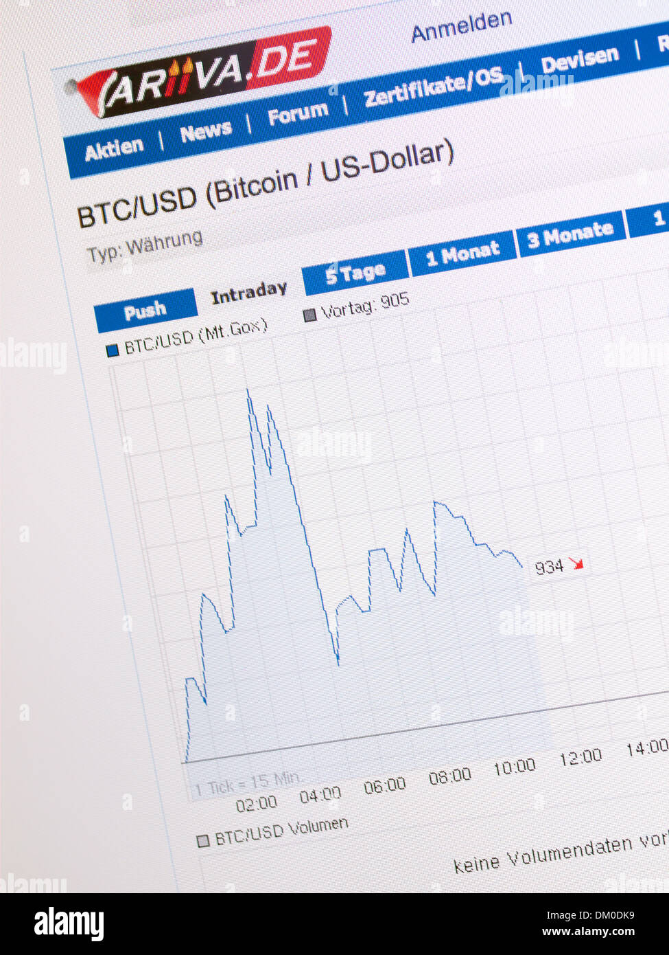 Bitcoin US Dollar exchange rate chart on computer screen Stock Photo
