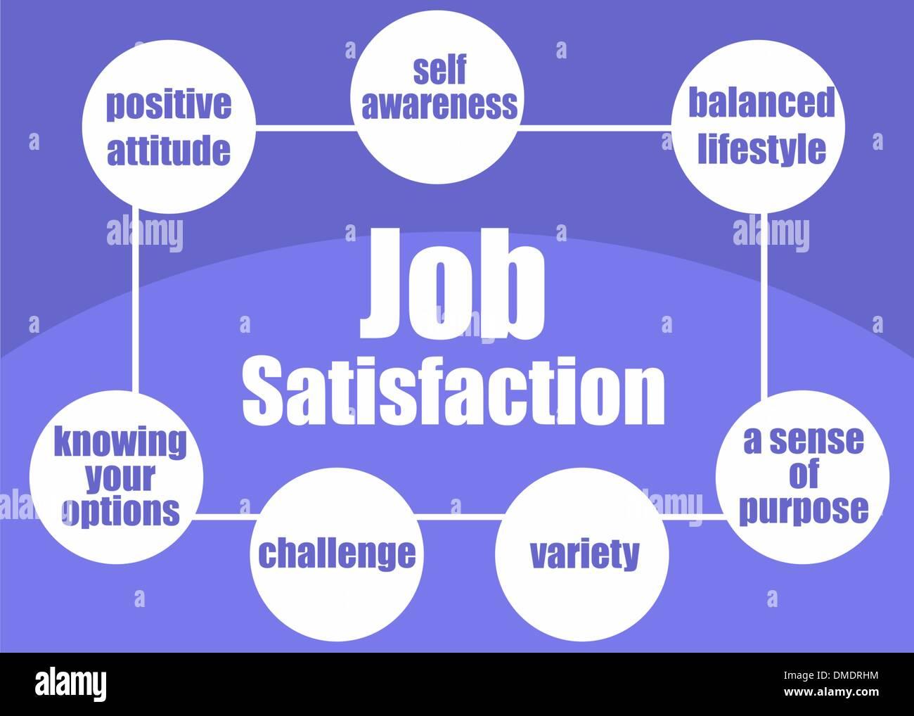 Job satisfaction concept - Stock Vector