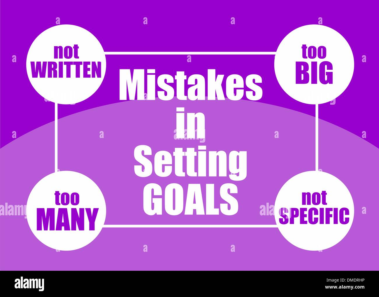 Mistakes in setting goals - Stock Image